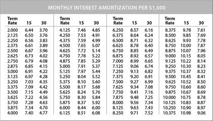 amorization chart